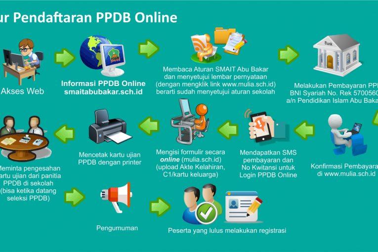 Alur Pendaftaran Online PPDB 2017